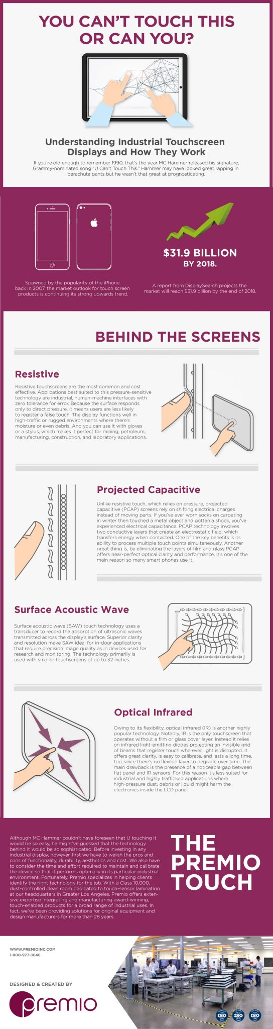 Infographic of different touch screen technologies and how they work
