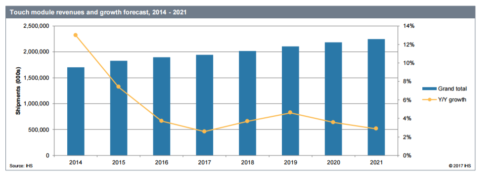 Bar Graph of Touch module revenues and growth forecast, 2014-2021
